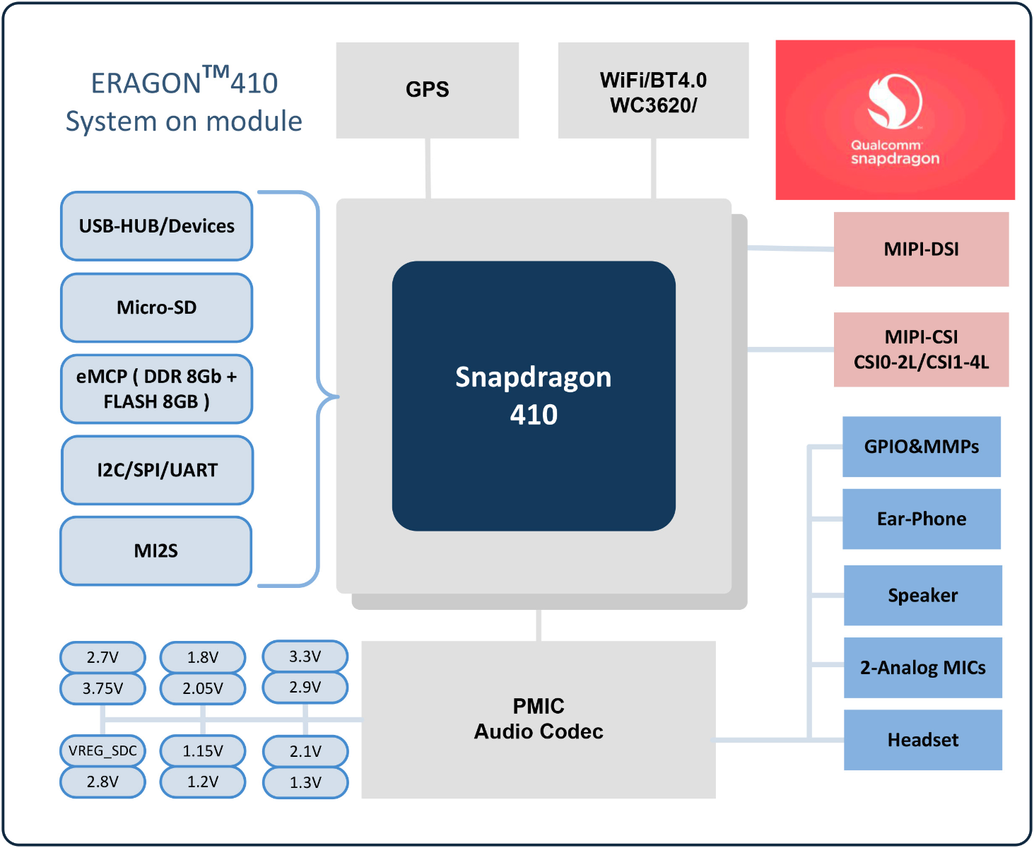 Eragon 410 Snapdragon Som Apq8016 Support For Qualcomm H 261 Block Diagram Documentation